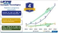 Conforme o ranking de patentes do INPI 2017 (divulgado em 2018) a UFPB é 4ª colocada e previsão de ser a 1ª em 2019.